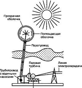 Солнечная аэростатная электростанция
